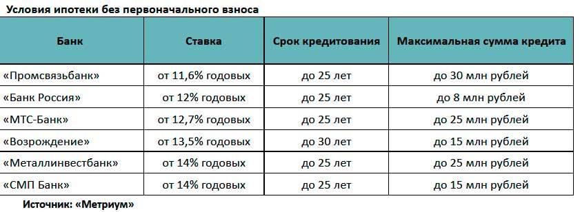 Ипотека «сельская ипотека» сбербанка россии - действие предложения завершено 26.02.2021