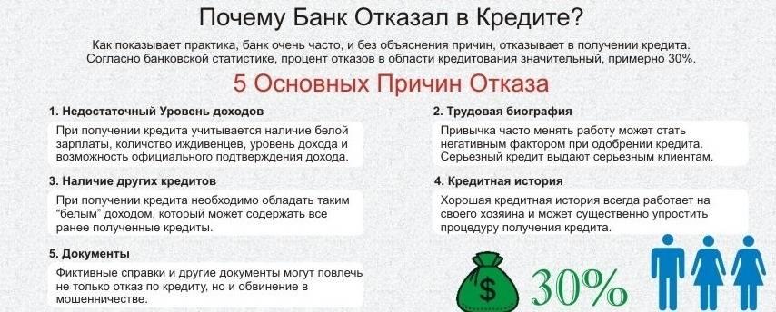 Как действовать, если получили отказ от сбербанка в кредите - sberex.ru - кредиты, вклады, инвестиции как действовать, если получили отказ от сбербанка в кредите