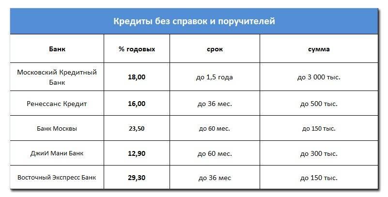 Взять кредит в беларусбанке на потребительские нужды: условия и способы оформления