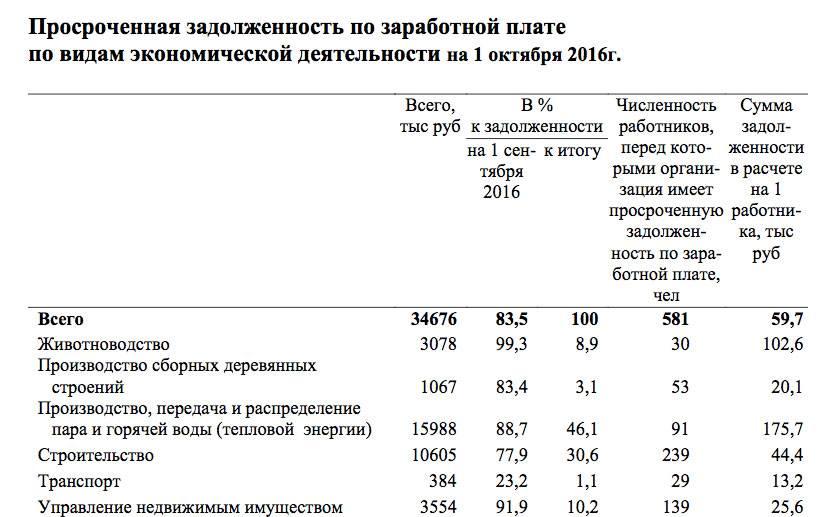 Закон об мфо 151: сколько могут максимум начислять процентов