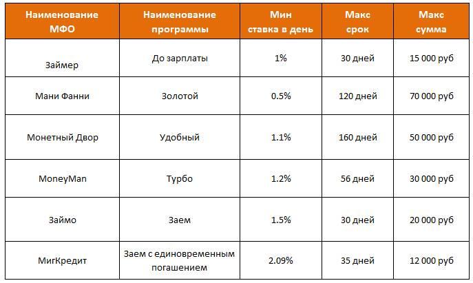 Микрозайм процент. максимальный процент в мфо в 2021 году по закону цб рф.