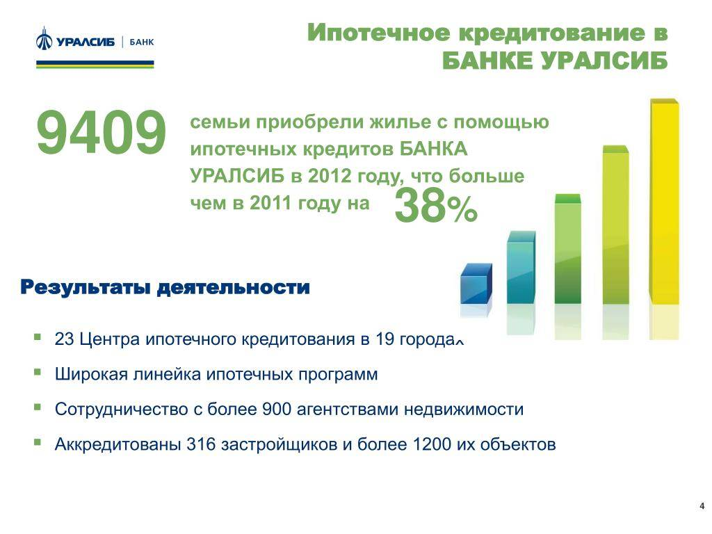 Кредиты на ремонт от банка «уралсиб»: выгодные процентные ставки, условия на 2021 год, калькулятор расчета