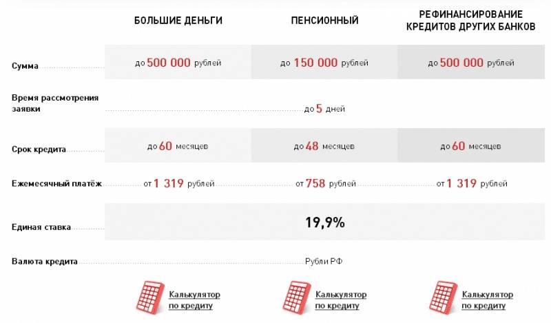Кредит наличными от хоум кредит банка: условия кредитования на 2021 год, онлайн калькулятор расчета