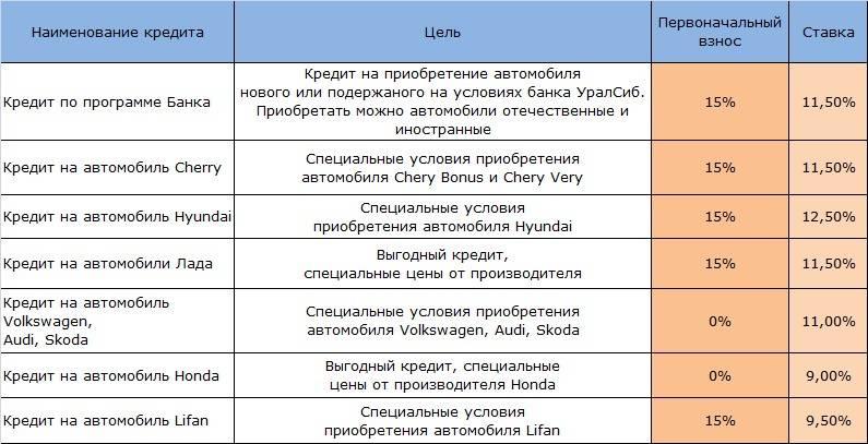 Кредит в банке «уралсиб» для зарплатных клиентов: условия кредитования, ставки на 2021 год