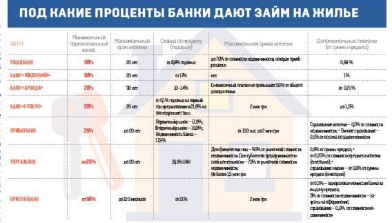 Процентная ставка по займу: что это такое, как рассчитать и какие у нее составляющие