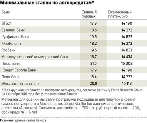 Расчет потребительского кредита от райффайзенбанка в 2021 году на калькуляторе