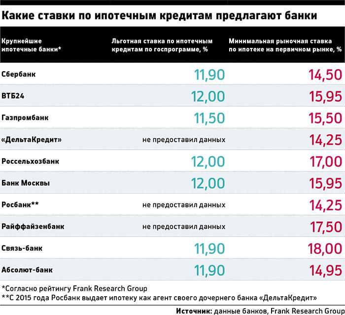 Методологические комментарии к таблицам | банк россии