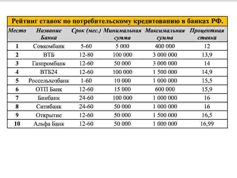 Кредиты на 1 000 000 рублей от хоум кредит банка