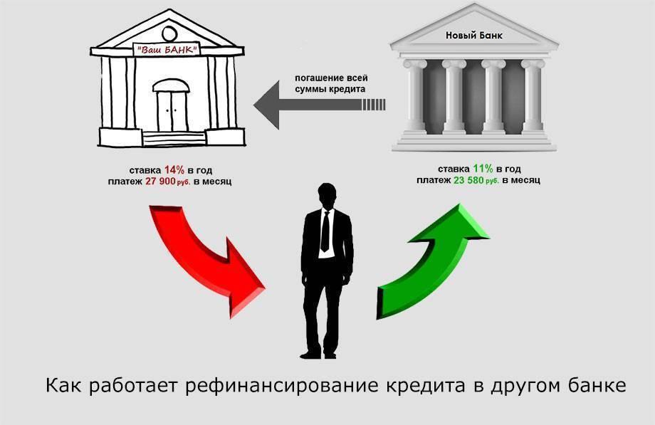 Рефинансирование кредита в бинбанке: условия перекредитования для физических лиц во владимире, ставки, онлайн расчет