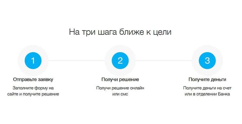 Как подать онлайн-заявку в «локо-банк» на кредит наличными для физических лиц