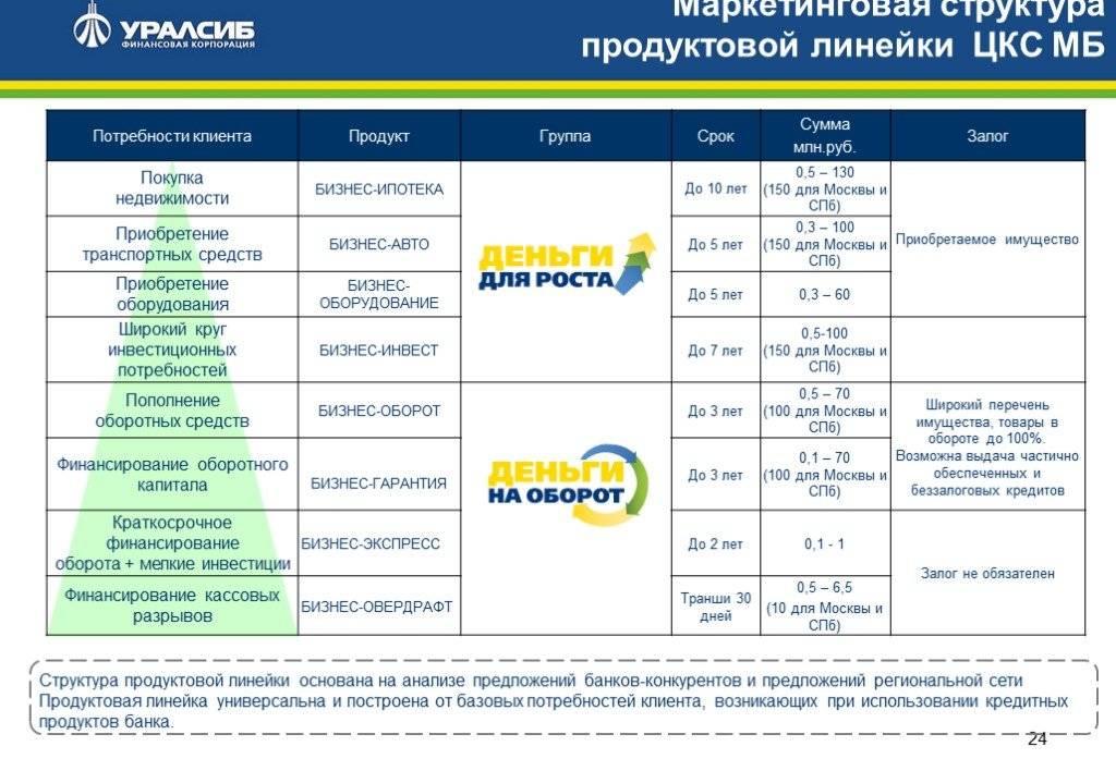 Кредиты уралсиб банка в москве