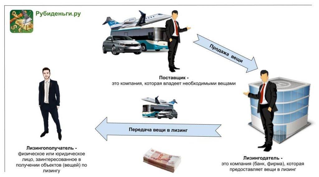 Лизинг с плохой кредитной историей - для физических лиц, условия, требования