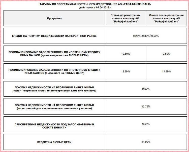 Кредиты райффайзенбанка в москве