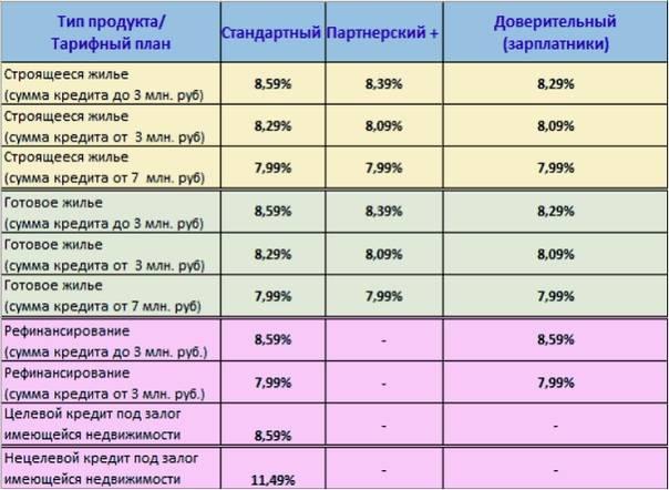 Кредиты на строительство от банка «уралсиб»