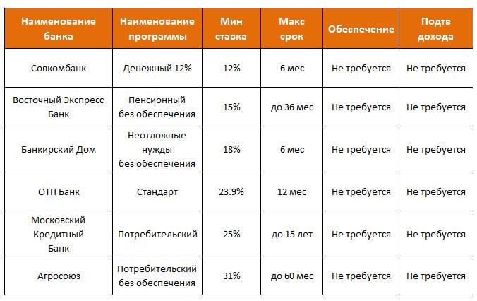 Онлайн заявка на кредит в беларусбанке