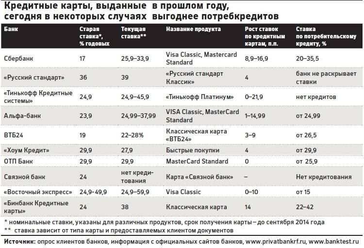 Потребительский кредит от восточного банка: условия кредитования на 2021 год, онлайн калькулятор расчета