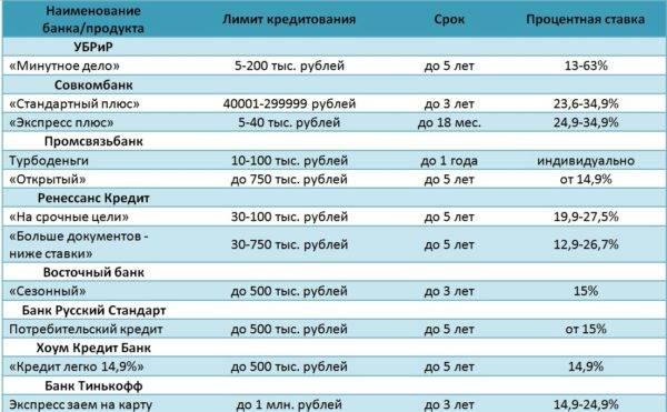 Кредитный калькулятор восточного банка