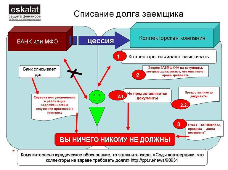 Мошенничество в сфере кредитования (статья 159.1 ук рф)