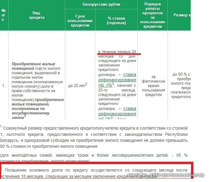 Как получить кредит через интернет в беларусбанке. процедура получения и условия