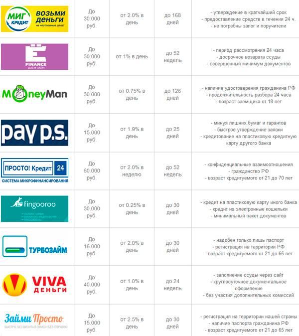 Кредит на карту совкомбанка, взять кредит на карту онлайн