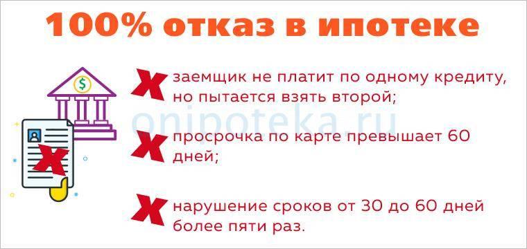 Финансовые партнёры — помощь в получении ипотеки москва