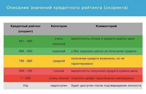 Скоринговая система банков, оценка кредитоспособности заемщика   procollection.ru