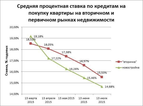 Максимальный процент по кредиту: что говорит закон