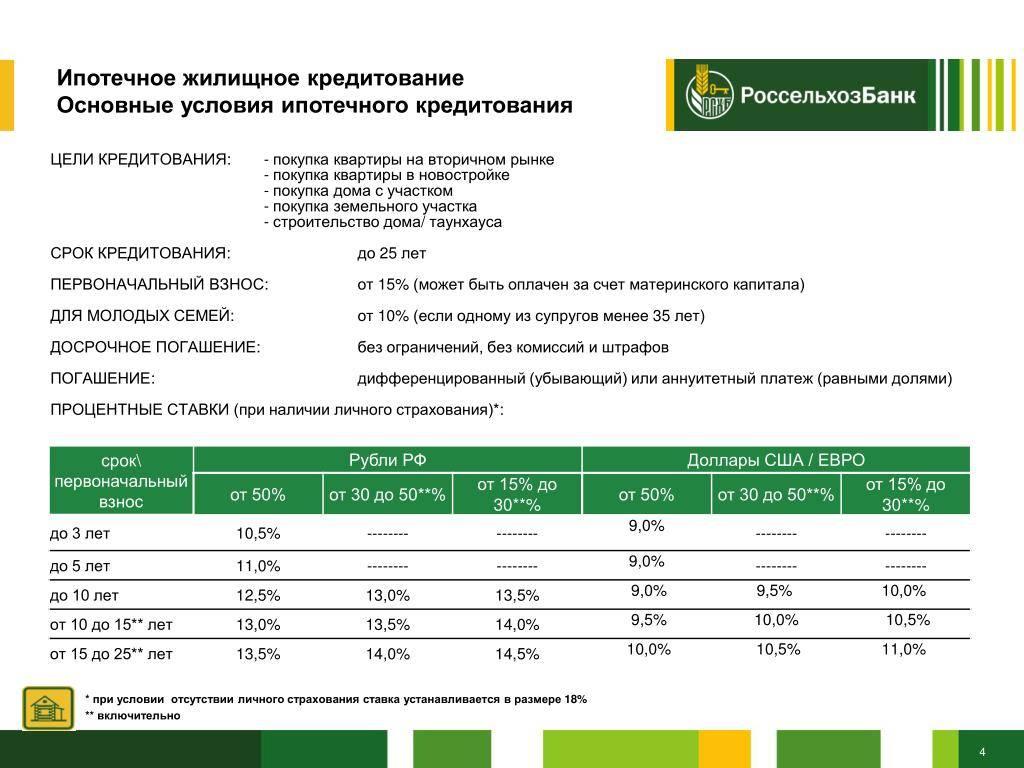 Кредиты наличными россельхозбанка - условия кредитов наличными рсхб, процентные ставки