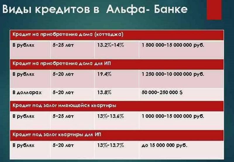 «альфа-банк» - заявка на кредит наличными ???? онлайн калькулятор, отзывы, взять и оформить без справок