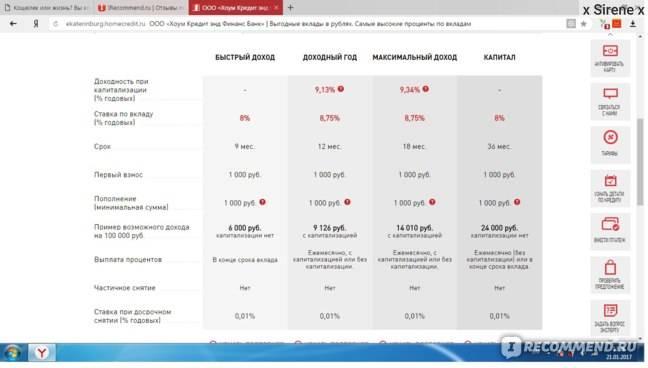 Кредит «наличные» от хоум кредит банка: условия на 2021 год, процентные ставки
