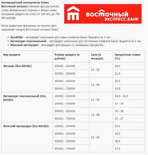 Восточный экспресс банк — онлайн заявка на кредит наличными