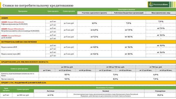 Условия ипотечного кредитования в райффайзенбанке