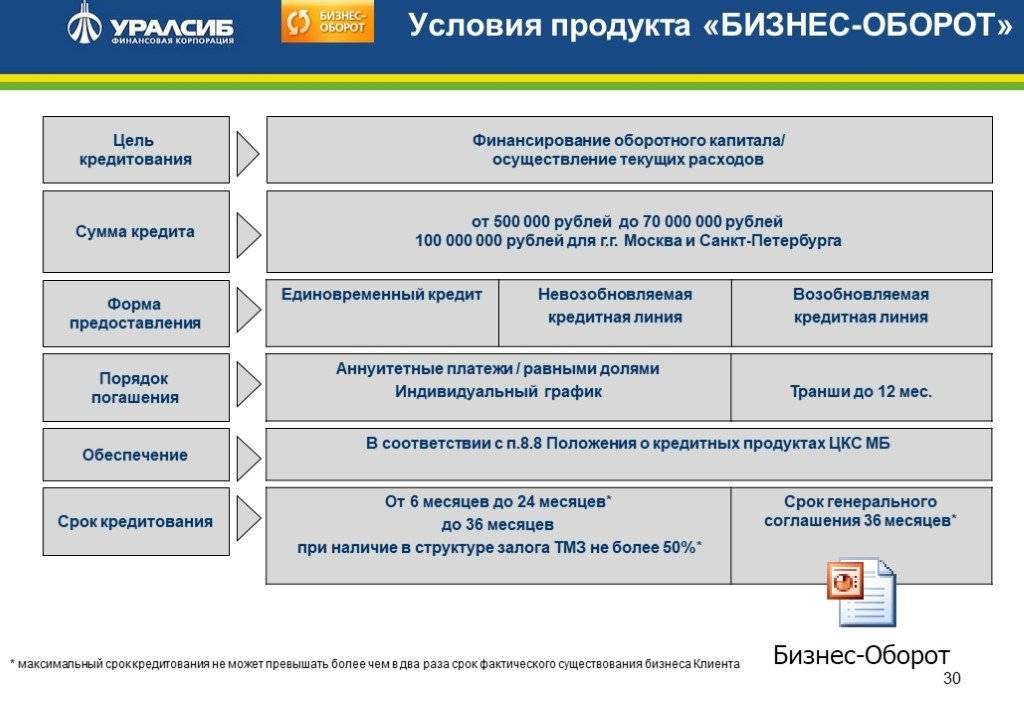 Потребительские кредиты в банке «уралсиб»: условия, как оформить?