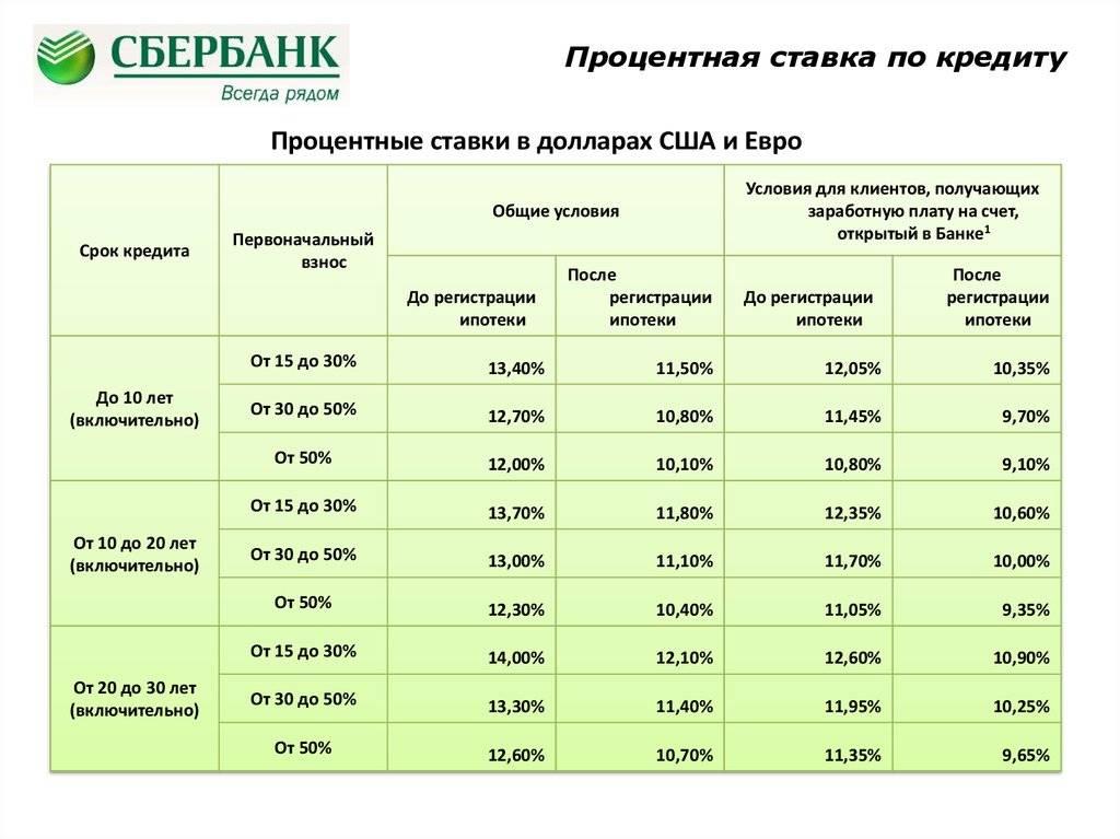 Какой максимальный процент по кредиту разрешен законом?