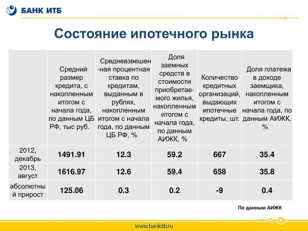 Топ-11 банков россии с низкими процентными ставками по кредитам | finanso™
