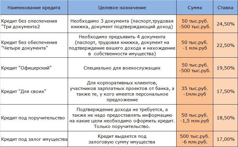 Кредиты на ремонт от банка «уралсиб»