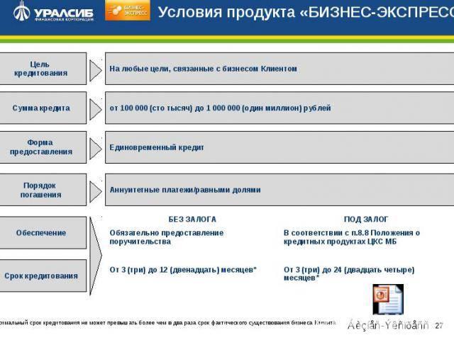 Кредиты банка уралсиба