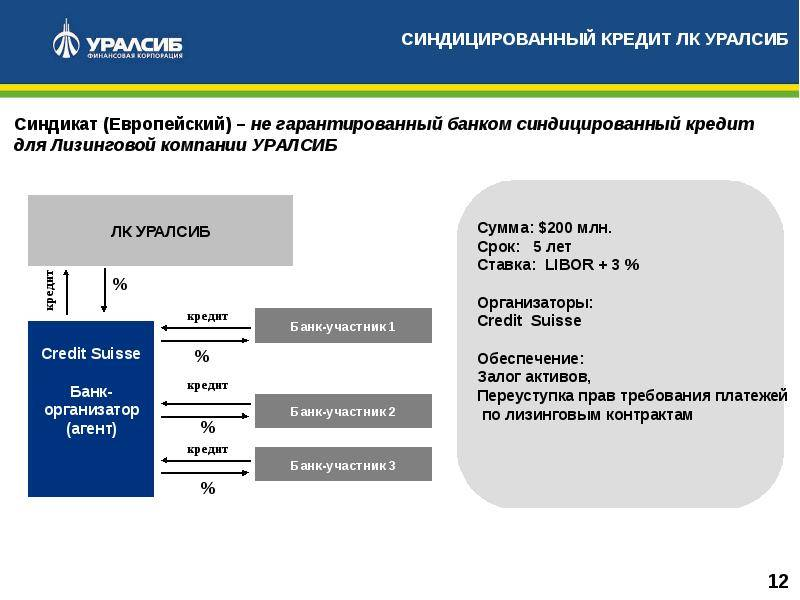 Банк уралсиб — кредит