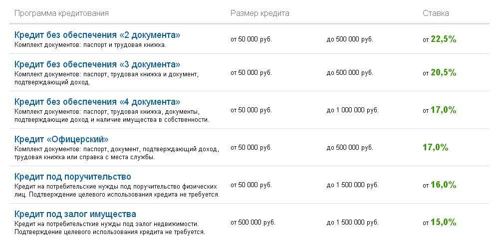 Виды потребительских кредитов в Уралсиб банке: 4 основные программы