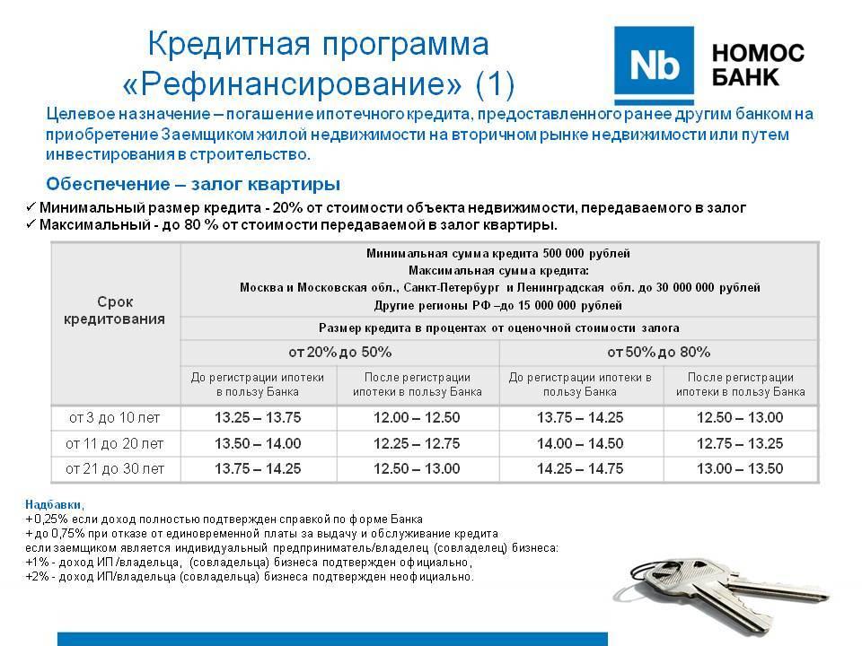 Рефинансирование кредитов в бинбанке под низкий процент