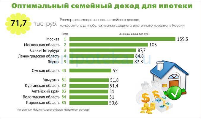 Взять кредит 500000 рублей на 5 лет в сбербанке: калькулятор и условия
