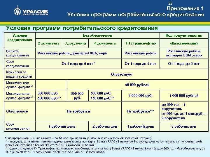 Автокредит в уралсиб банке: отзывы, преимущества, виды программ, условия кредитования, требования к заемщику, комиссия ? официальный сайт уралсиб