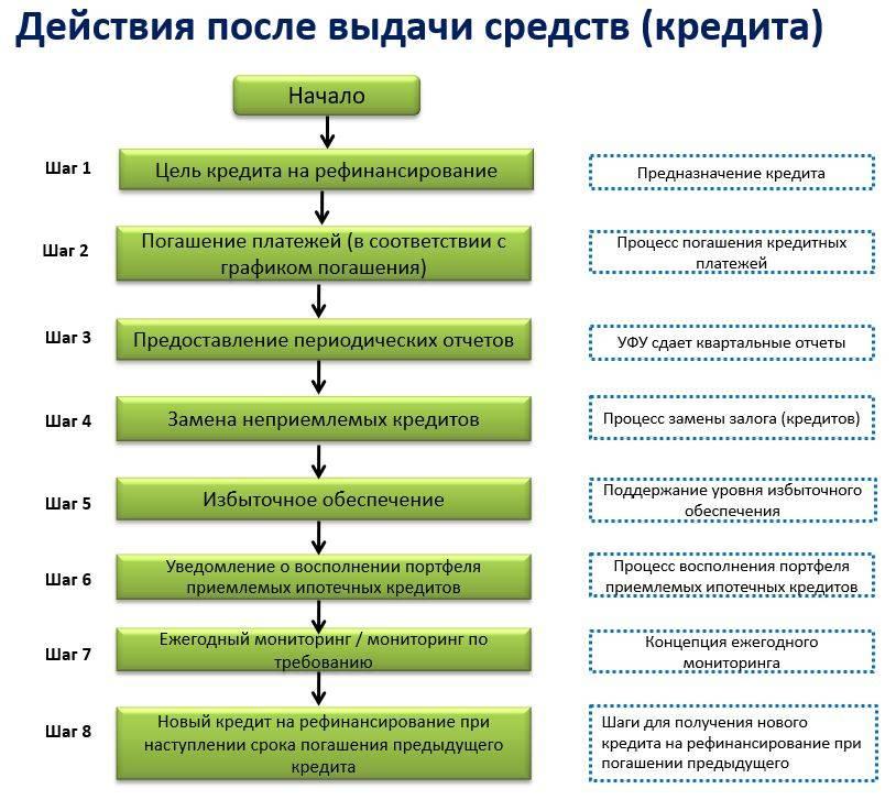 Рефинансирование в бинбанке: условия, ставка