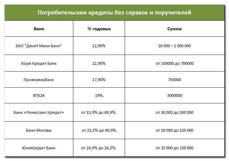 Потребительский кредит в беларусбанке - под какой процент