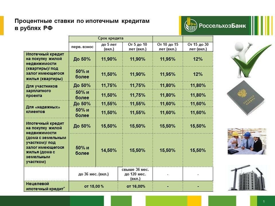 Кредит райффайзенбанка в 2020 году: проценты и условия
