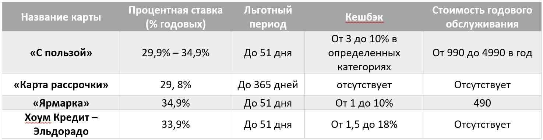 Хоум банк: процентная ставка на потребительский кредит