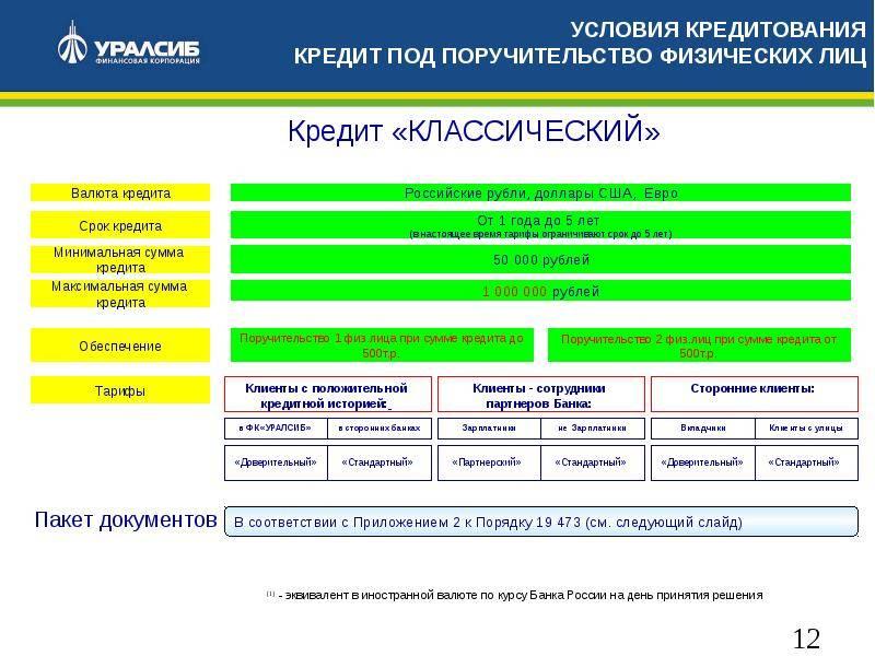 Кредит от банка «уралсиб»: ставка от 8%, условия кредитования на 2021 год, онлайн калькулятор расчета