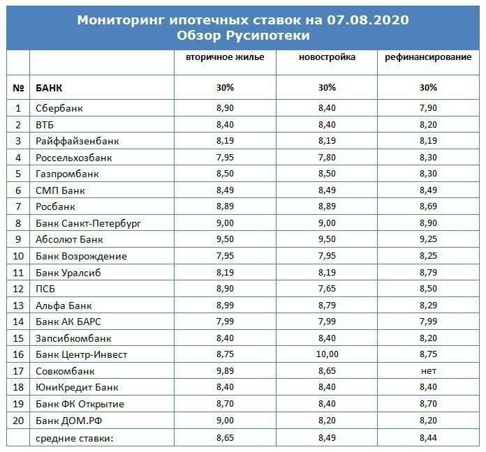 4 доступных кредитных программы в Райффайзенбанке: условия, процентная ставка и оформление