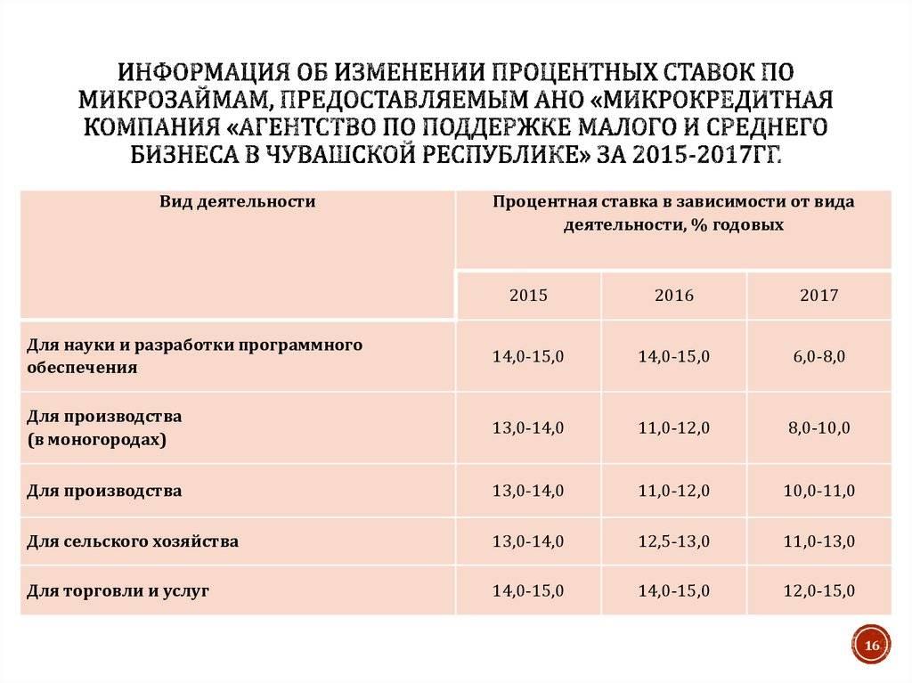 Какая максимальная процентная ставка по микрозайму возможна по закону в 2020 году